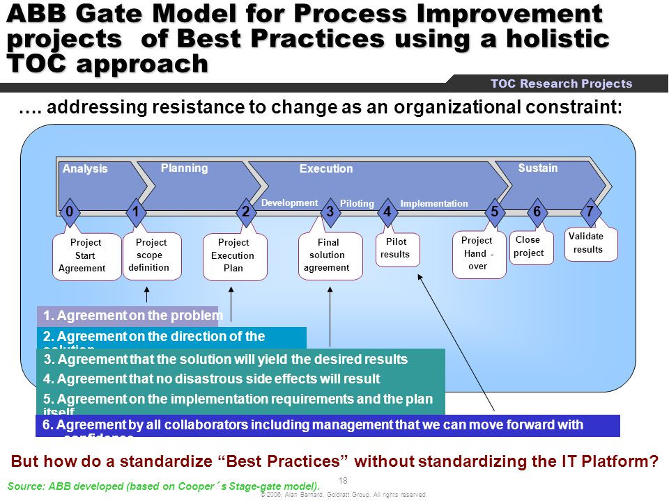 ABB Gate Model for Process Improvement projects of Best Practices using a holistic TOC approach