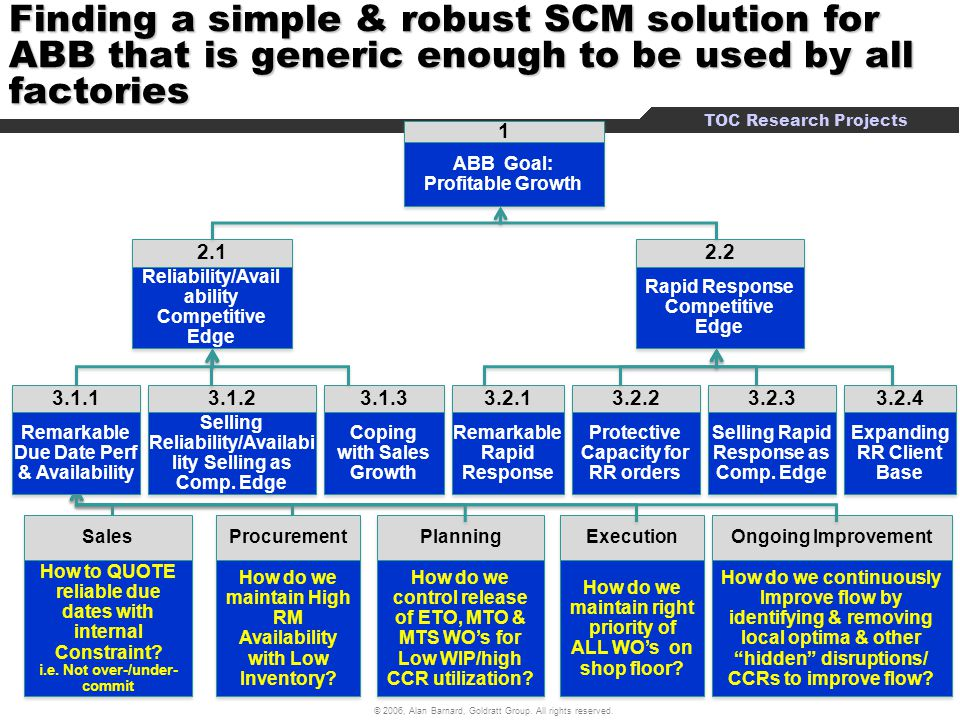 Finding a simple & robust SCM solution for ABB that is generic enough to be used by all factories