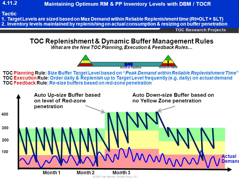 TOC Replenishment & Dynamic Buffer Management Rules