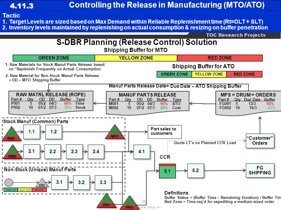 S-DBR Planning (Release Control) Solution