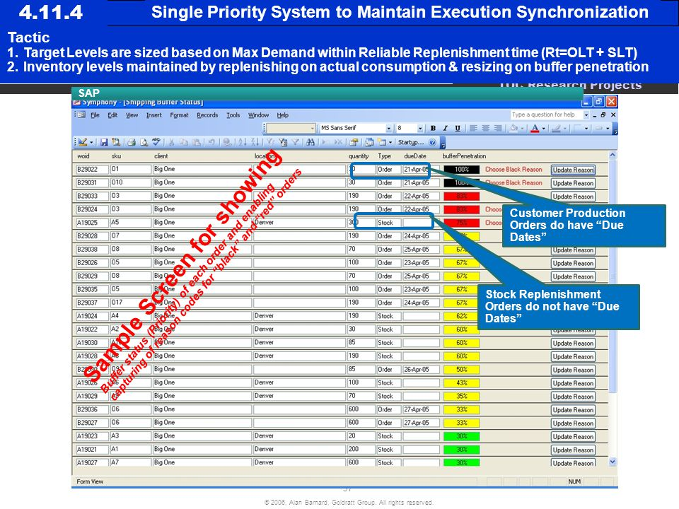 Single Priority System to Maintain Execution Synchronization. Tactic.