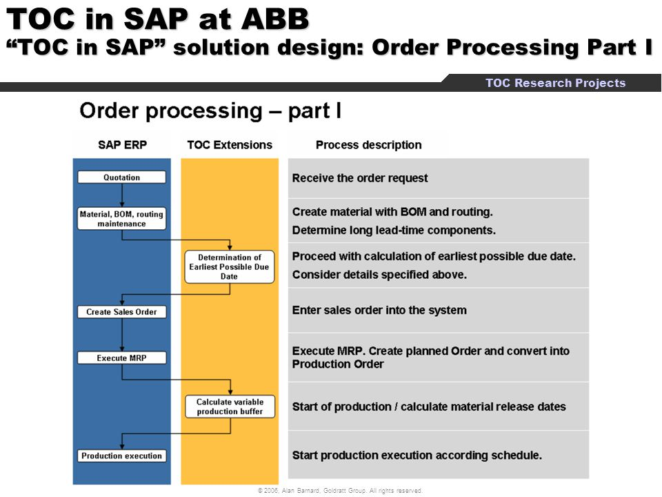 TOC in SAP at ABB TOC in SAP solution design: Order Processing Part I