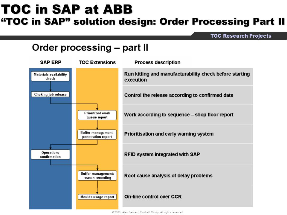 TOC in SAP at ABB TOC in SAP solution design: Order Processing Part II
