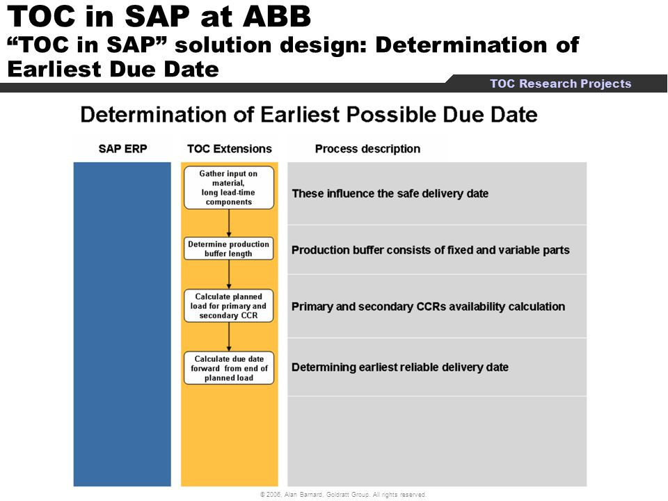 TOC in SAP at ABB TOC in SAP solution design: Determination of Earliest Due Date