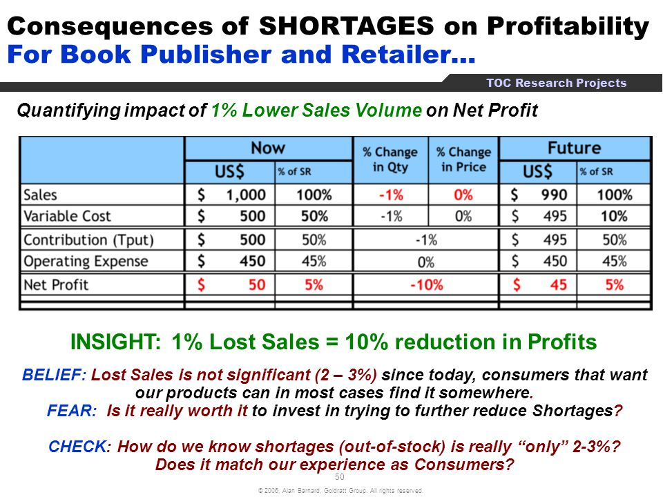 Consequences of SHORTAGES on Profitability