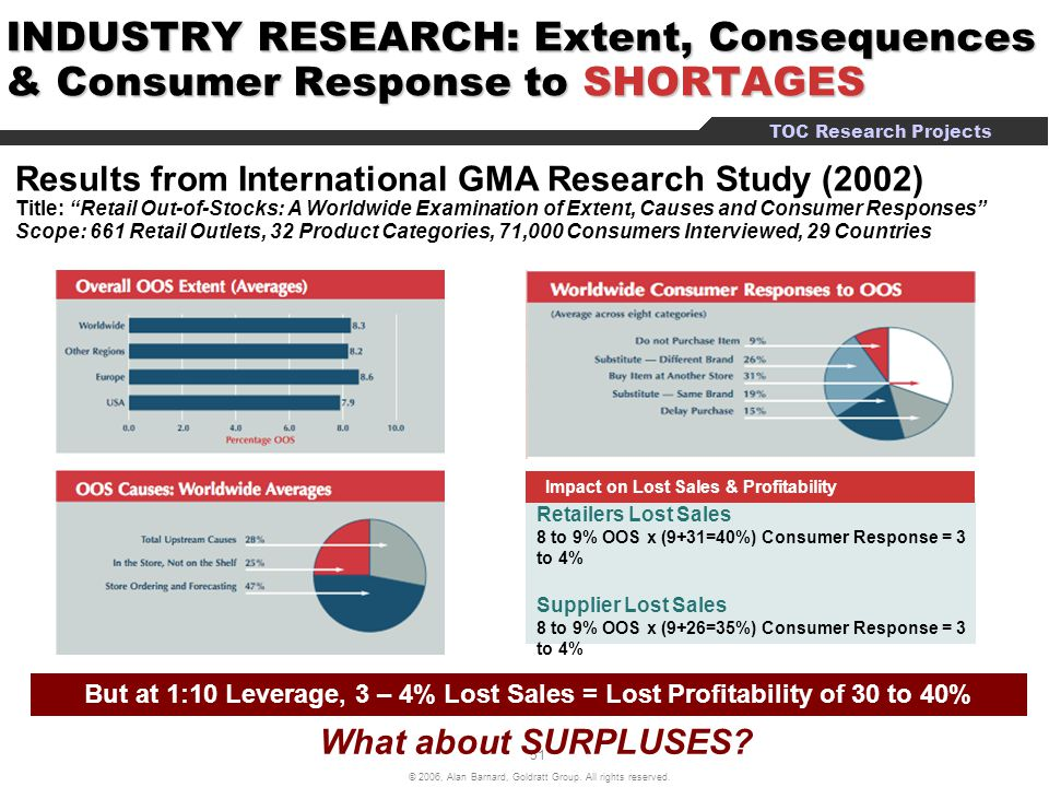 INDUSTRY RESEARCH: Extent, Consequences & Consumer Response to SHORTAGES