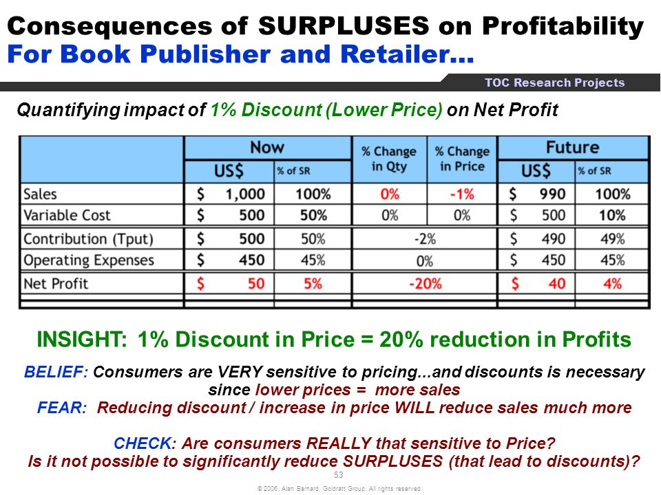 Consequences of SURPLUSES on Profitability