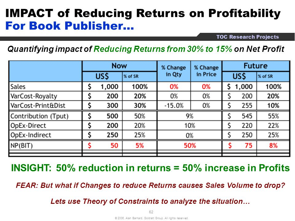 IMPACT of Reducing Returns on Profitability For Book Publisher…