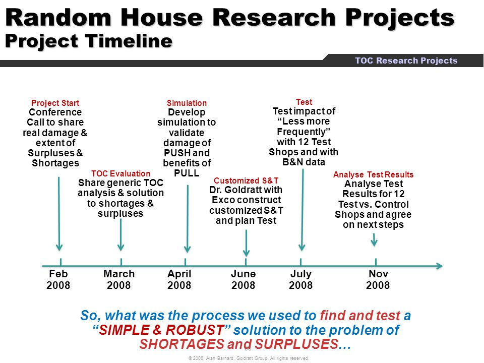 Random House Research Projects Project Timeline