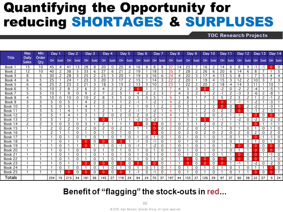 Quantifying the Opportunity for reducing SHORTAGES & SURPLUSES