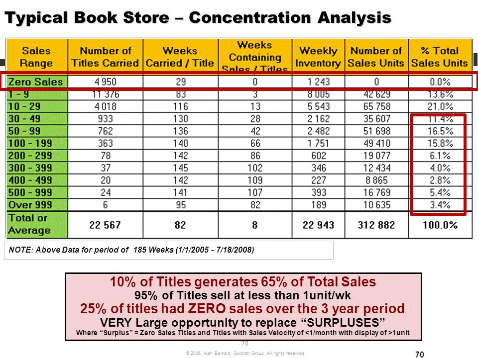 Typical Book Store – Concentration Analysis