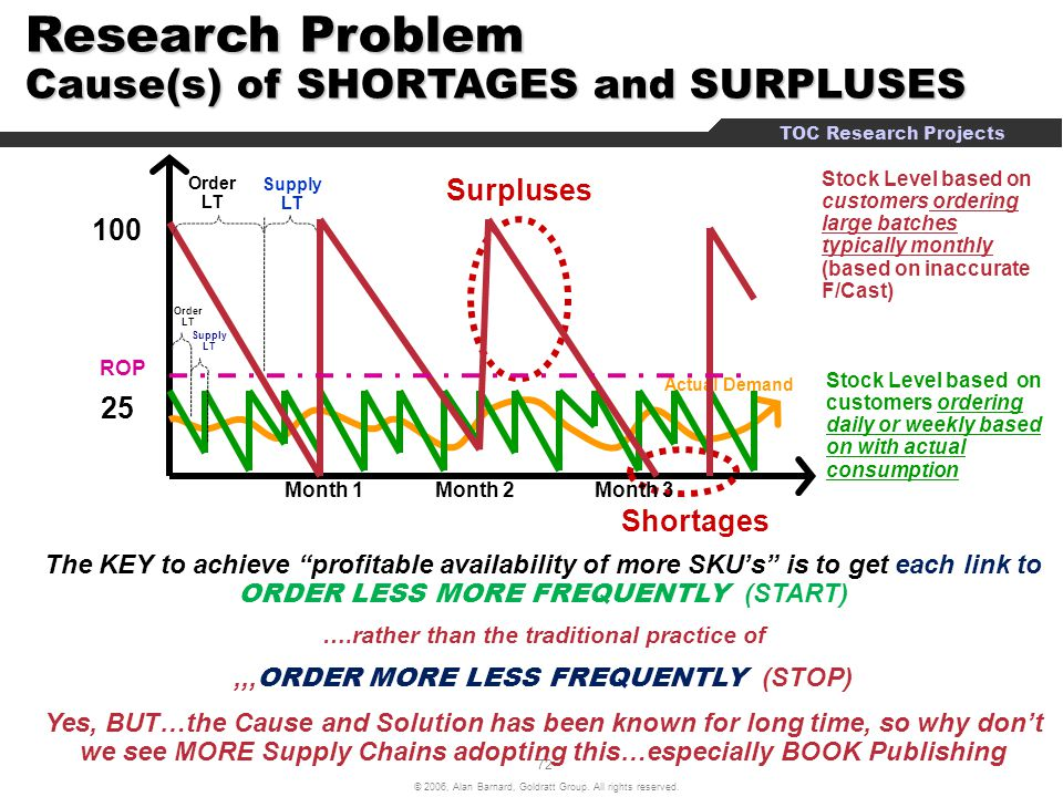 Research Problem Cause(s) of SHORTAGES and SURPLUSES
