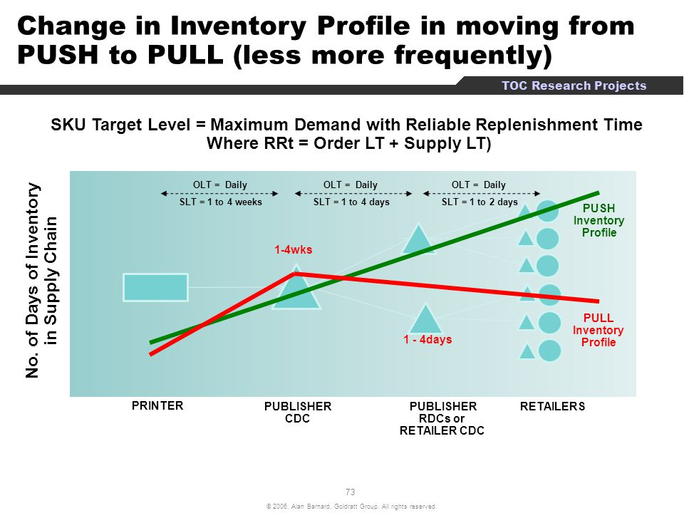 Change in Inventory Profile in moving from PUSH to PULL (less more frequently)