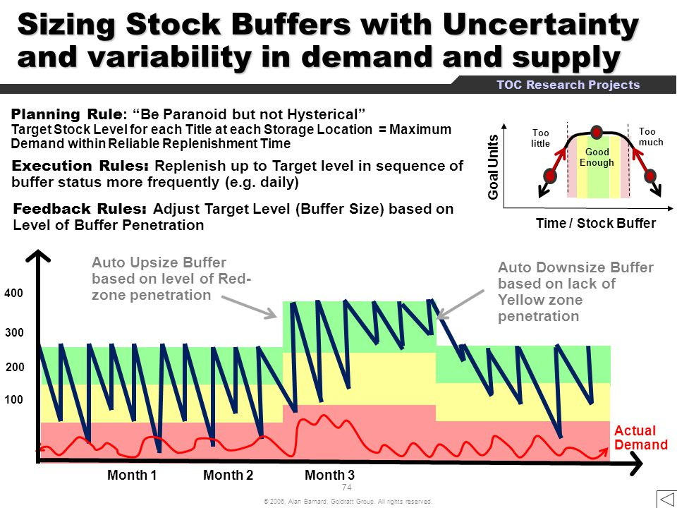 4:25 Sizing Stock Buffers with Uncertainty and variability in demand and supply. Keeping correct inventory levels.