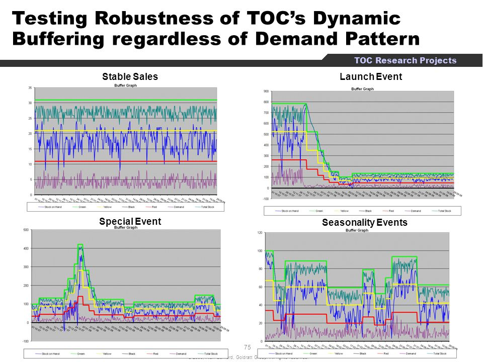 Testing Robustness of TOC's Dynamic Buffering regardless of Demand Pattern