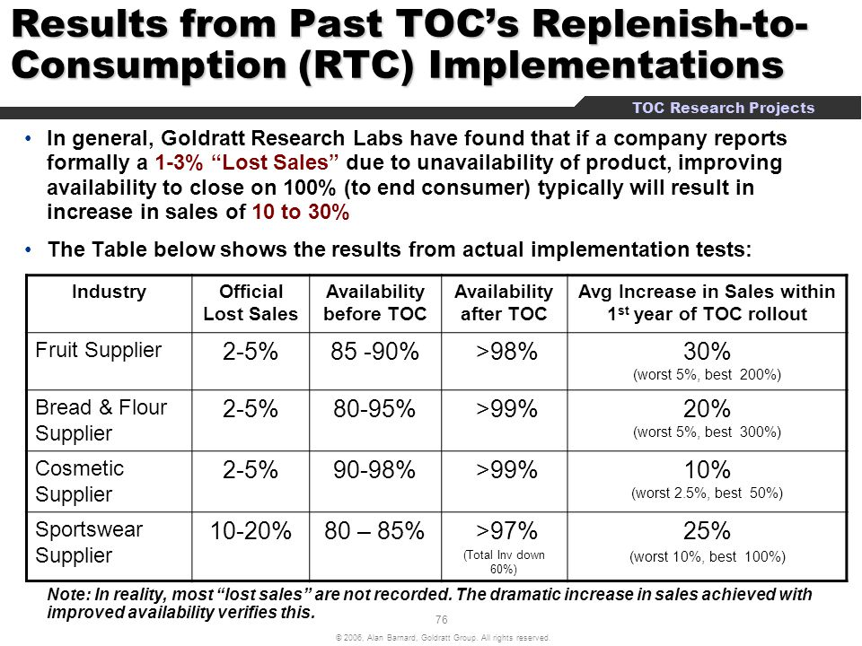 Results from Past TOC's Replenish-to-Consumption (RTC) Implementations