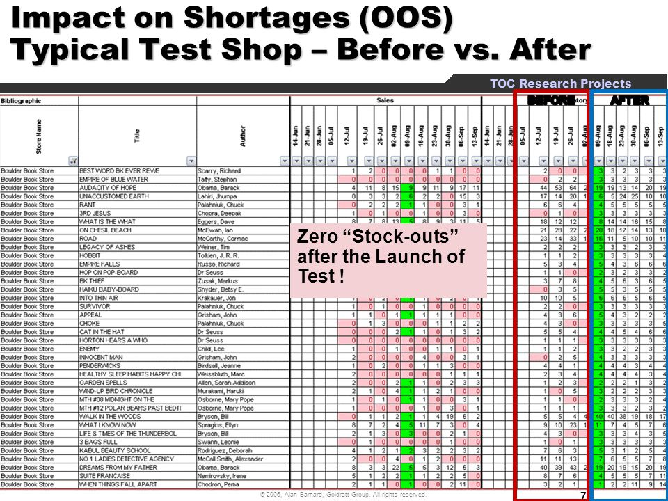Impact on Shortages (OOS) Typical Test Shop – Before vs. After