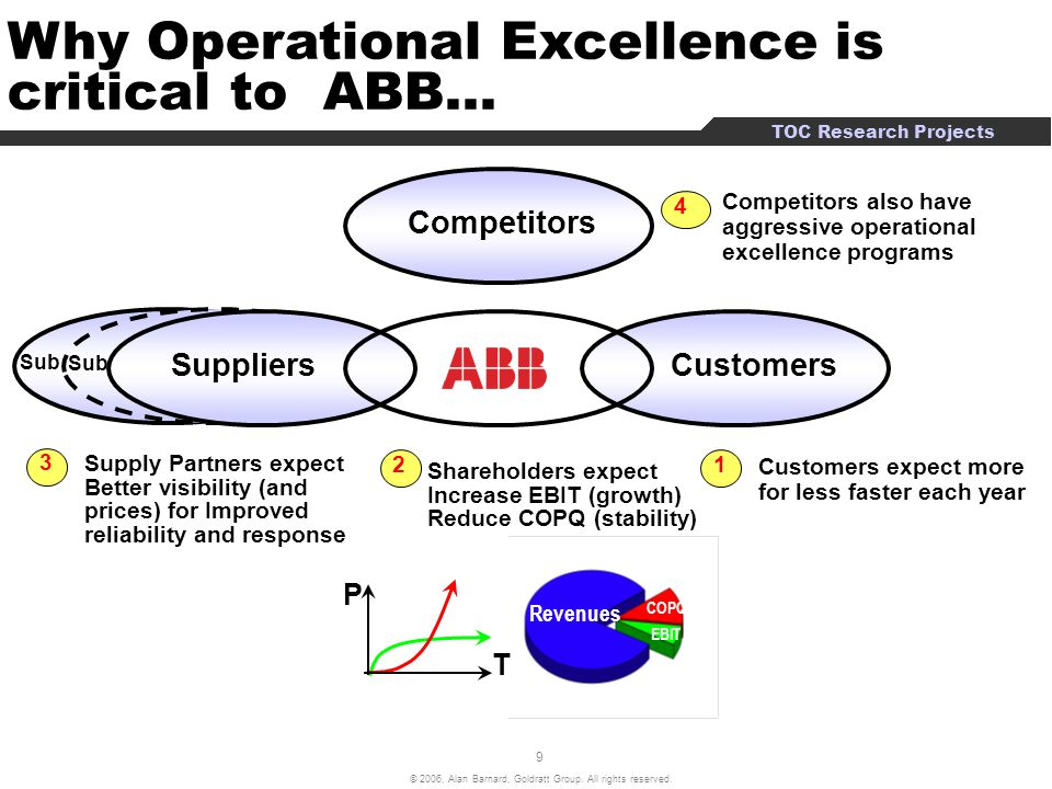 Why Operational Excellence is critical to ABB…