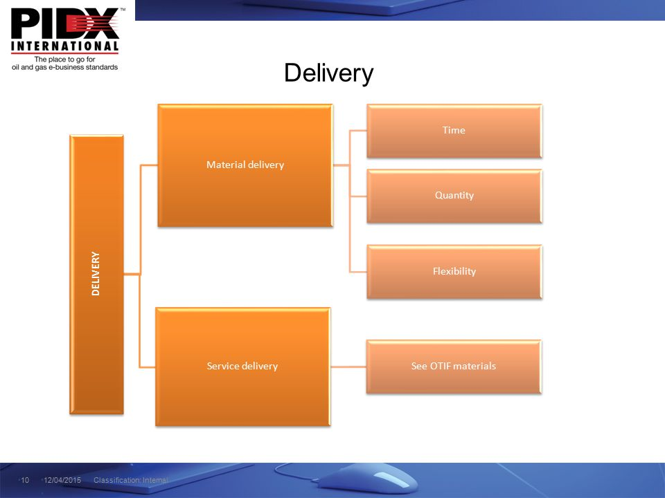 Delivery Time Material delivery Quantity DELIVERY Flexibility