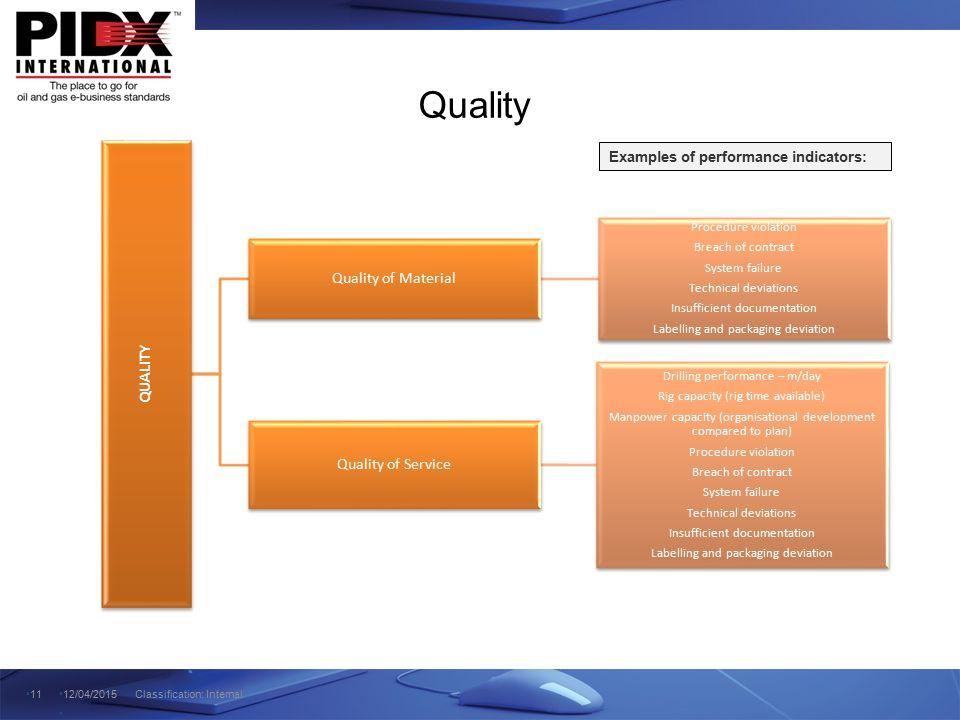 Quality Quality of Material QUALITY Quality of Service