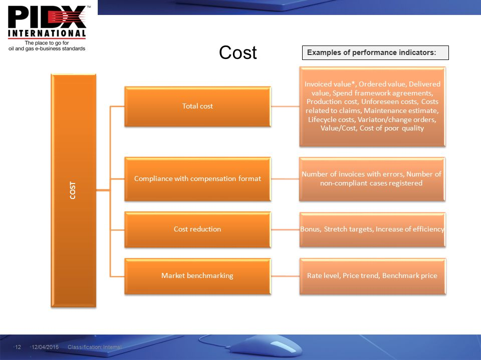 Cost Examples of performance indicators: COST. Total cost.