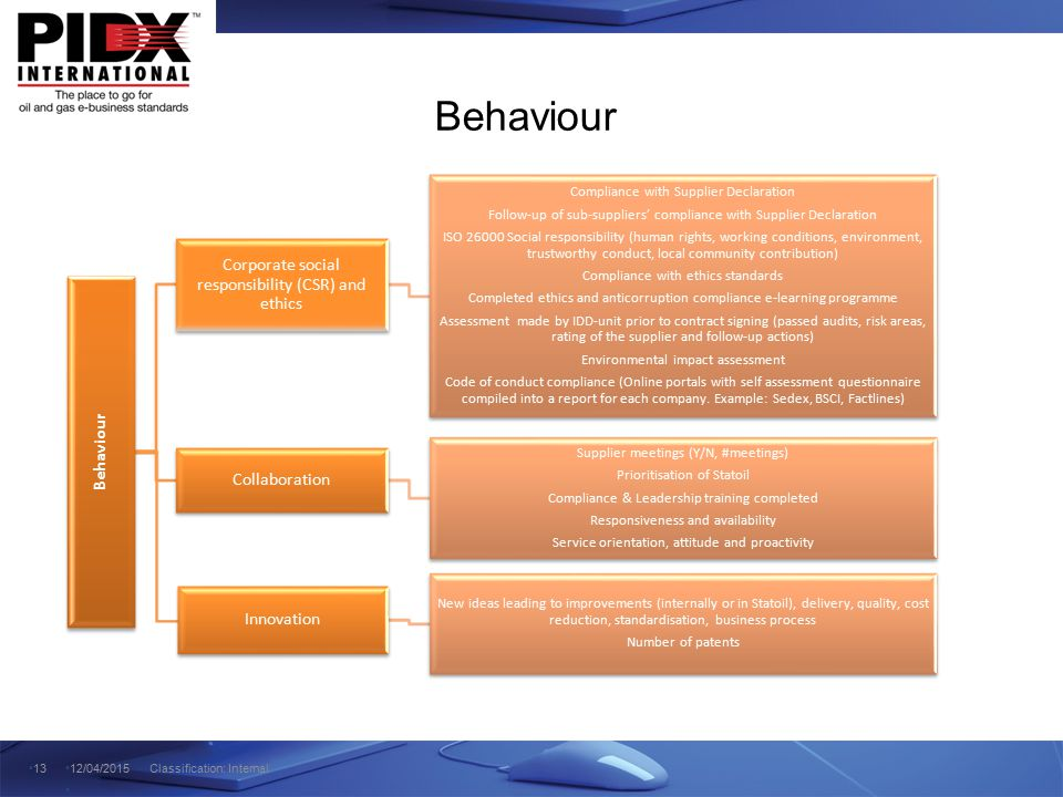 Behaviour Corporate social responsibility (CSR) and ethics Behaviour