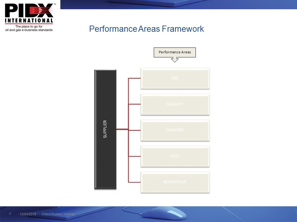 Performance Areas Framework