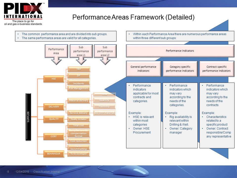 Performance Areas Framework (Detailed)