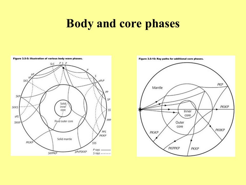 Body and core phases