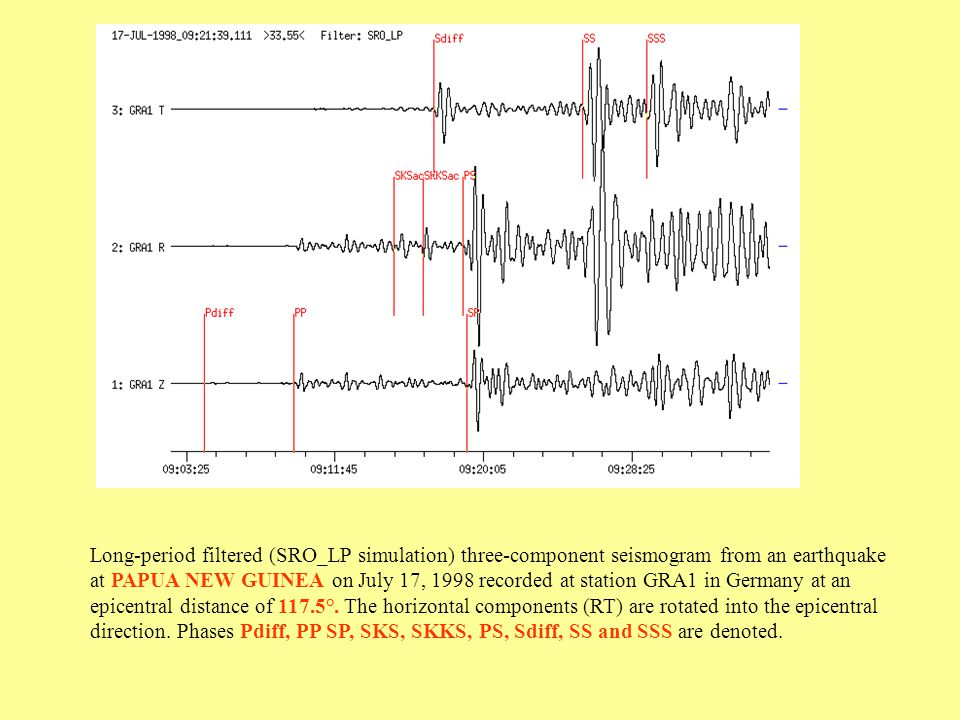 Long-period filtered (SRO_LP simulation) three-component seismogram from an earthquake at PAPUA NEW GUINEA on July 17, 1998 recorded at station GRA1 in Germany at an epicentral distance of 117.5°.