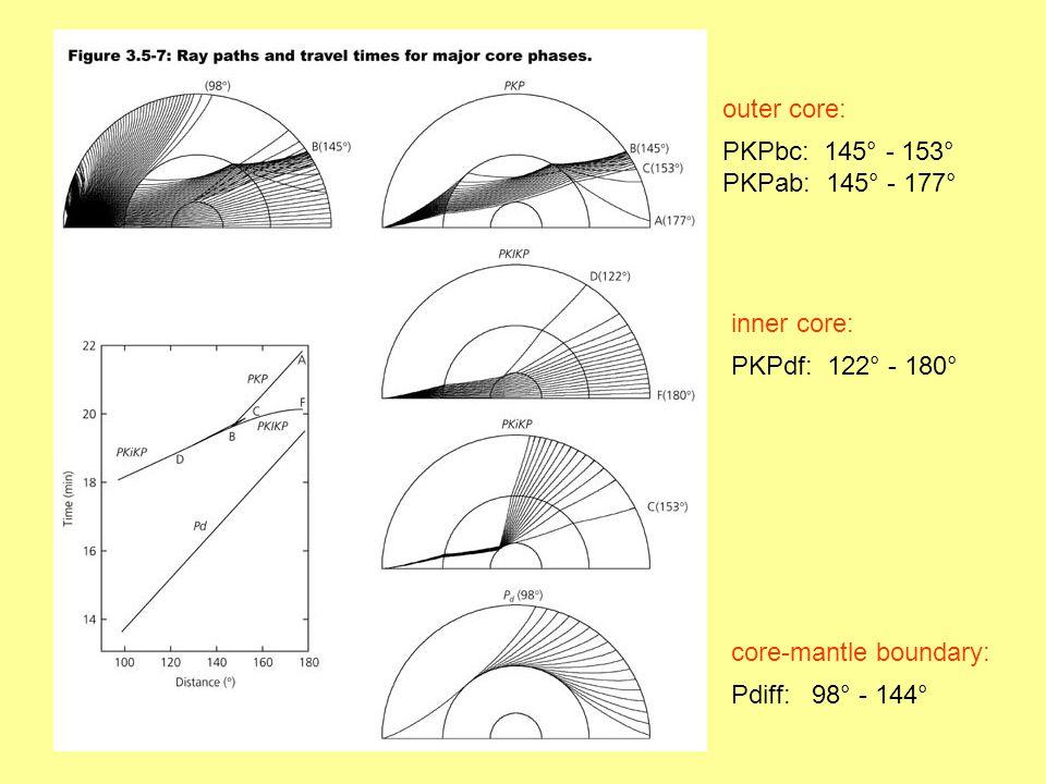 outer core: PKPbc: 145° - 153° PKPab: 145° - 177° inner core: PKPdf: 122° - 180° core-mantle boundary: