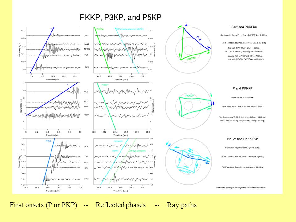 First onsets (P or PKP) -- Reflected phases -- Ray paths