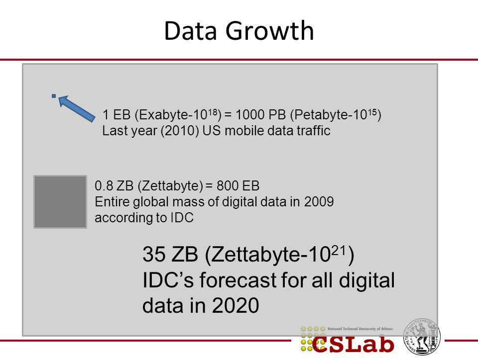 Data Growth 35 ZB (Zettabyte-1021)