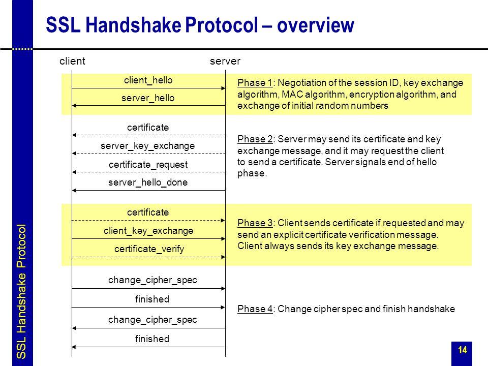 SSL Handshake Protocol – overview