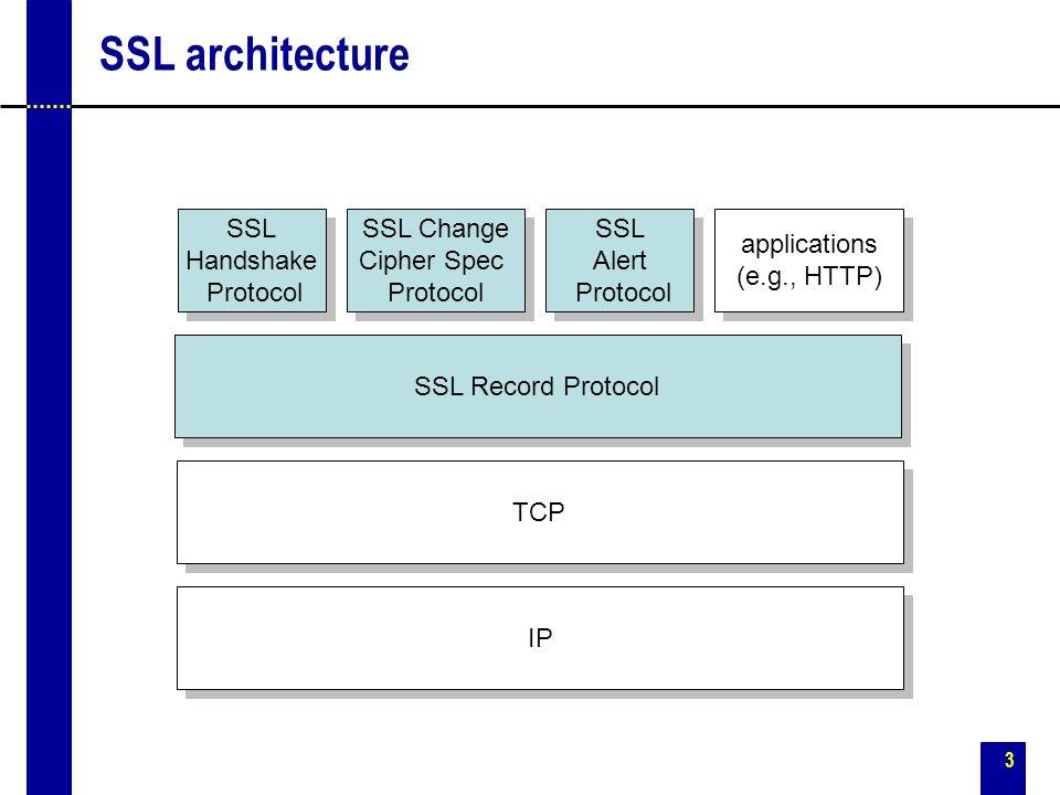 SSL architecture SSL Handshake Protocol SSL Change Cipher Spec