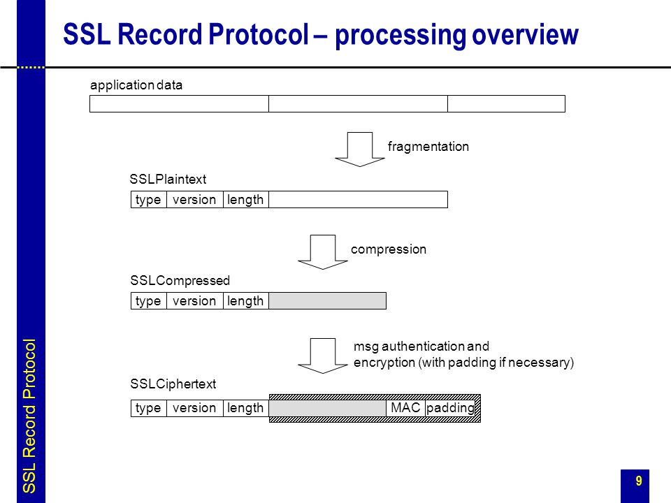 SSL Record Protocol – processing overview