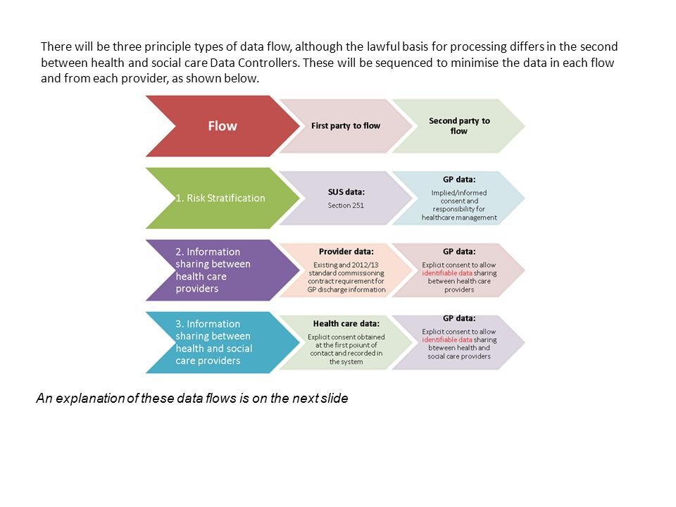 There will be three principle types of data flow, although the lawful basis for processing differs in the second between health and social care Data Controllers. These will be sequenced to minimise the data in each flow and from each provider, as shown below.