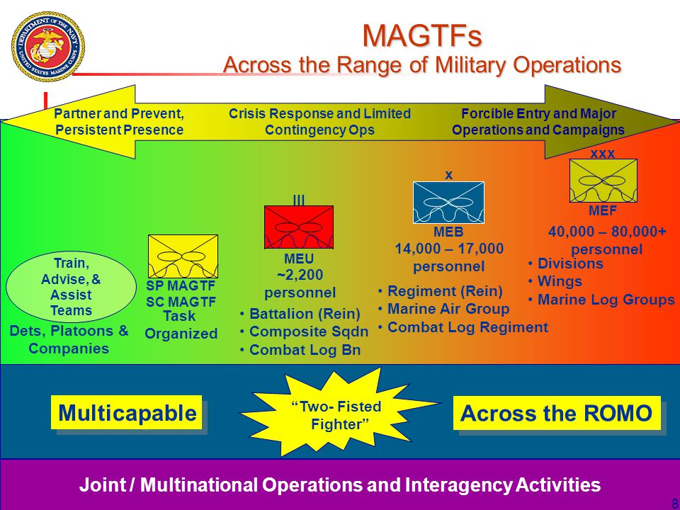 MAGTFs Across the Range of Military Operations