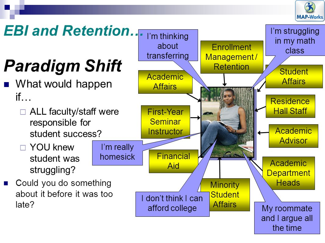 Paradigm Shift EBI and Retention… What would happen if…