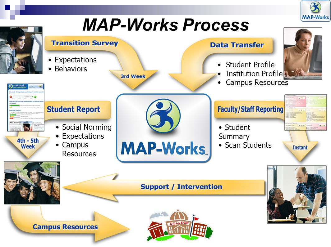 MAP-Works Process Expectations Behaviors Student Profile