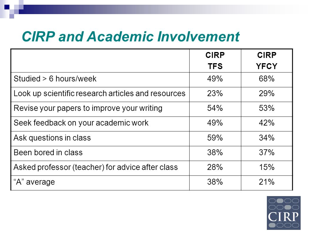 CIRP and Academic Involvement