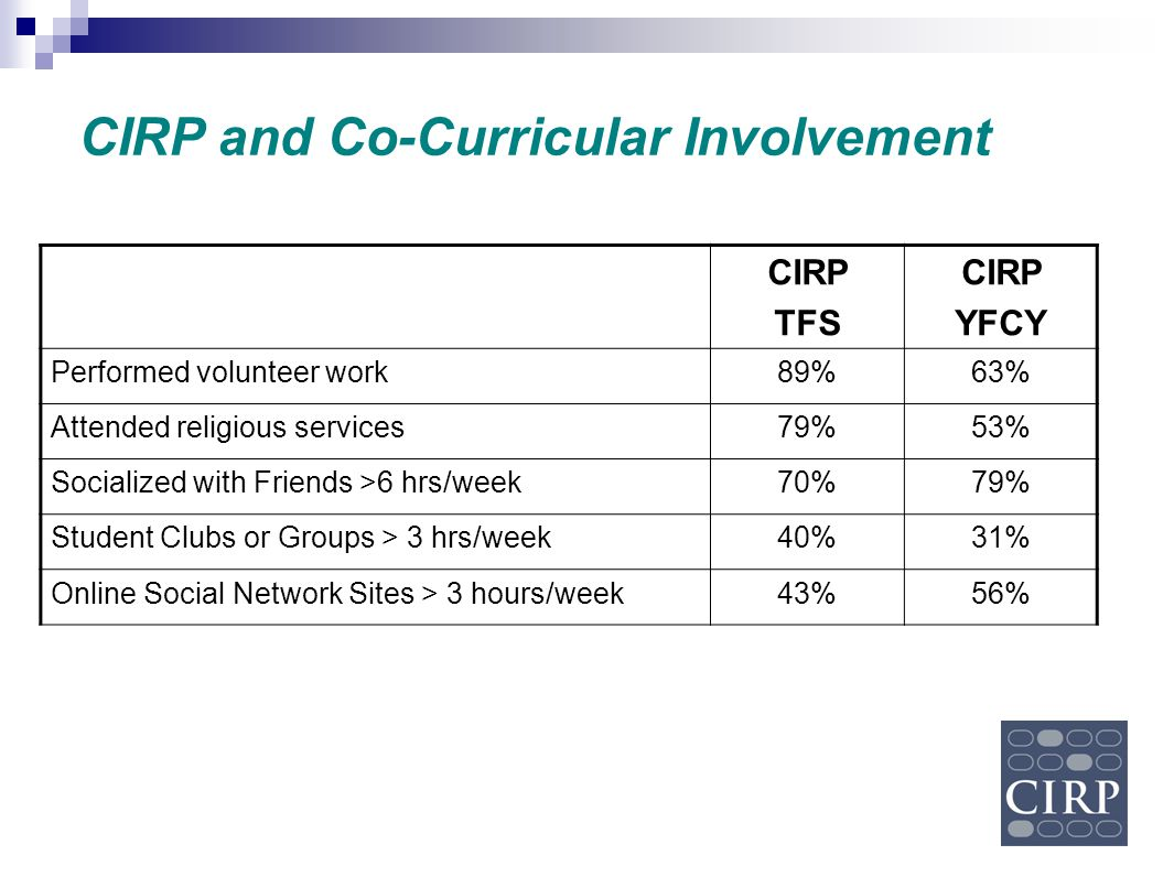 CIRP and Co-Curricular Involvement