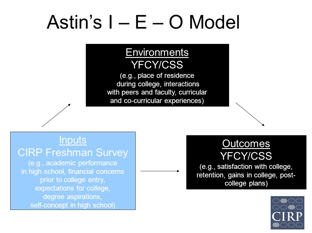 Astin's I – E – O Model Environments YFCY/CSS Inputs Outcomes