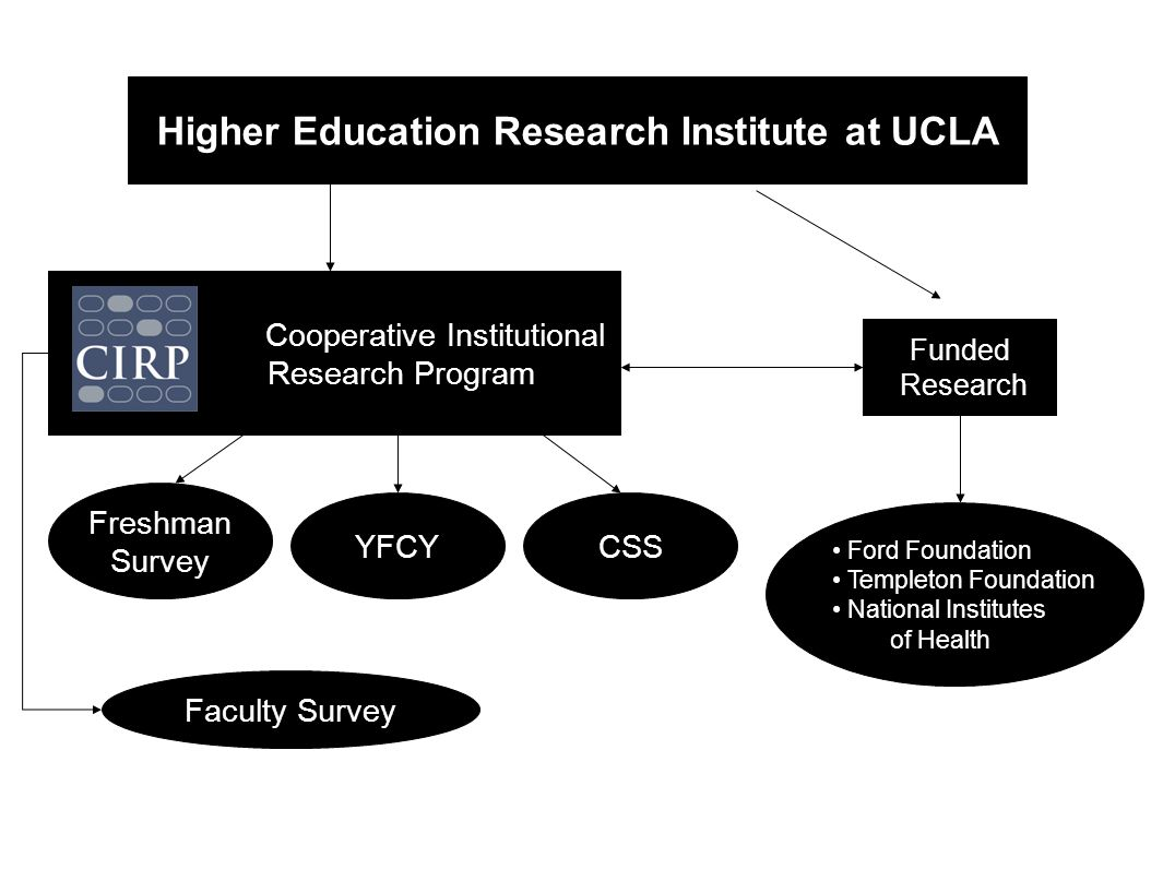 Higher Education Research Institute at UCLA