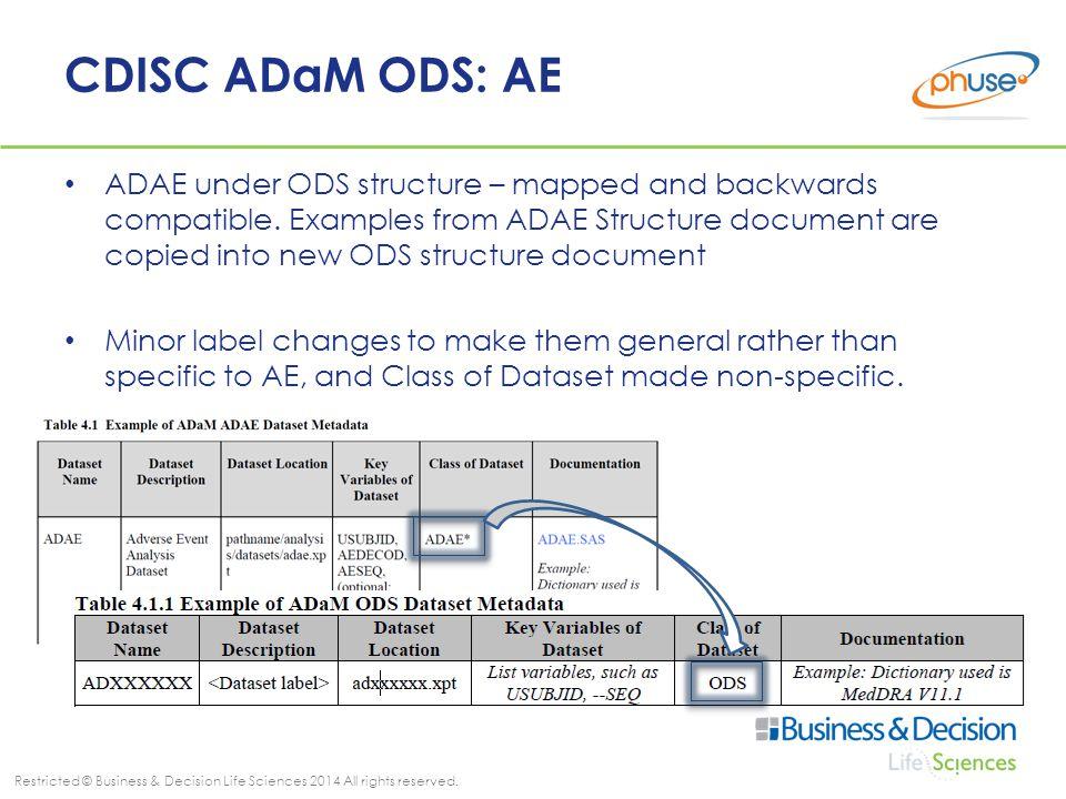 CDISC ADaM ODS: AE