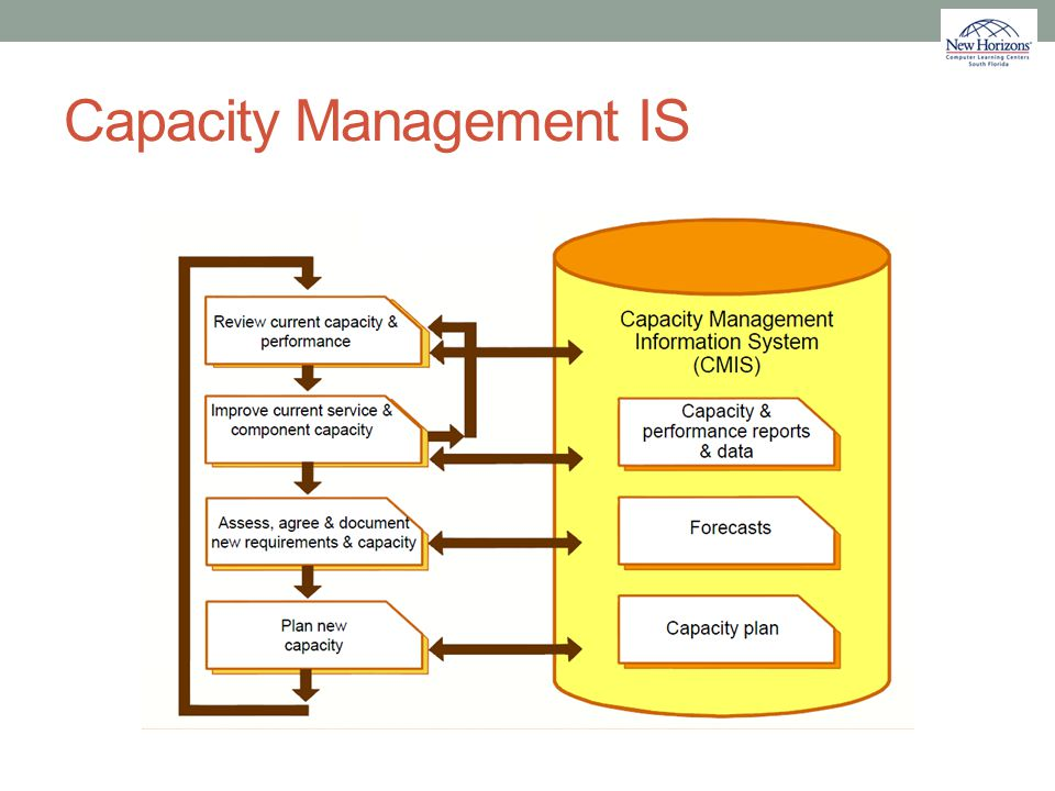 Capacity Management IS
