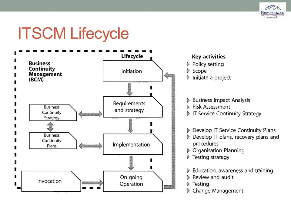 ITSCM Lifecycle