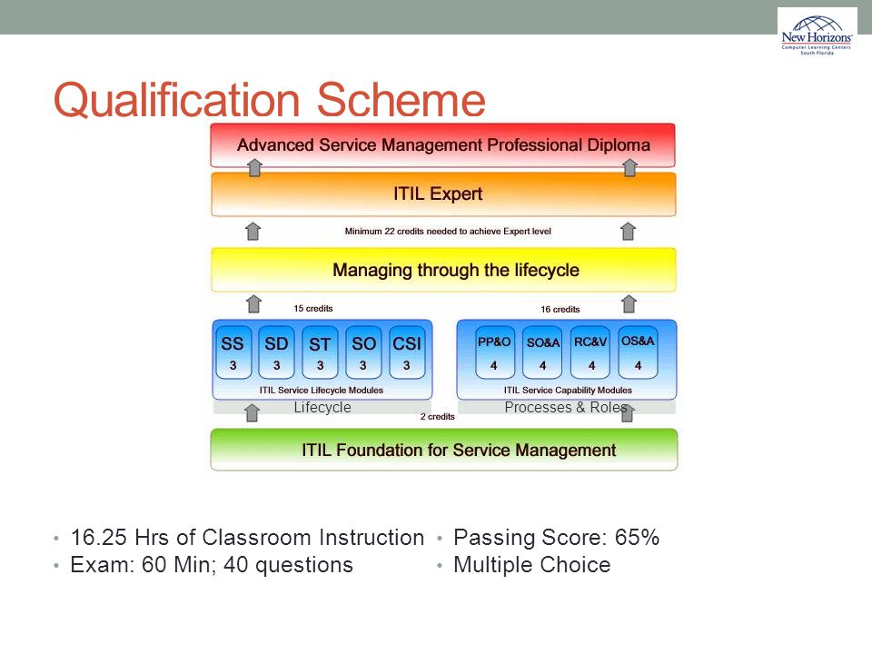 Qualification Scheme 16.25 Hrs of Classroom Instruction