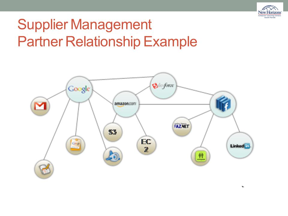 Supplier Management Partner Relationship Example