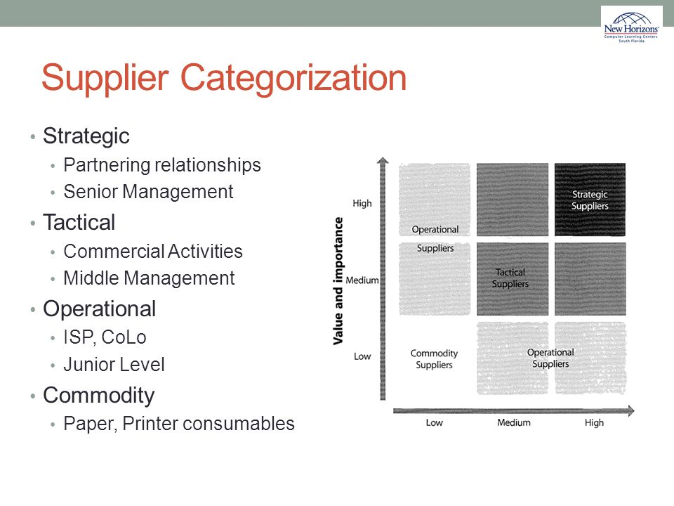 Supplier Categorization